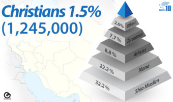 Survey supports claims of 1 million Christian converts in Iran